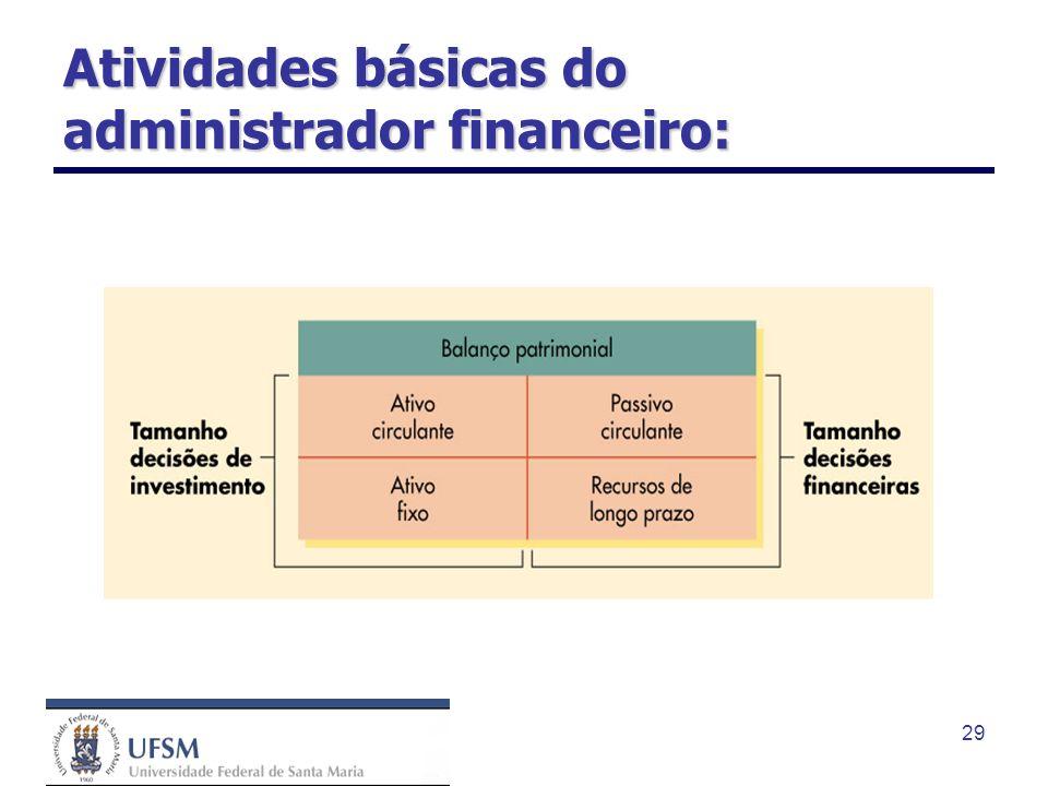Atividades básicas do administrador financeiro: