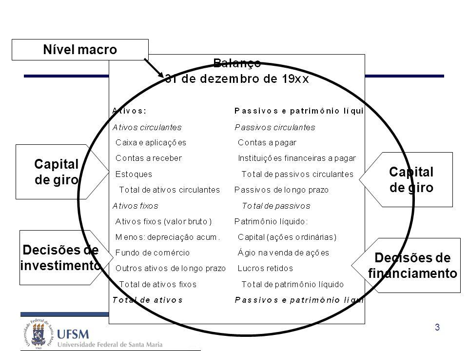 Nível macro Capital de giro Capital de giro Decisões de investimento Decisões de financiamento