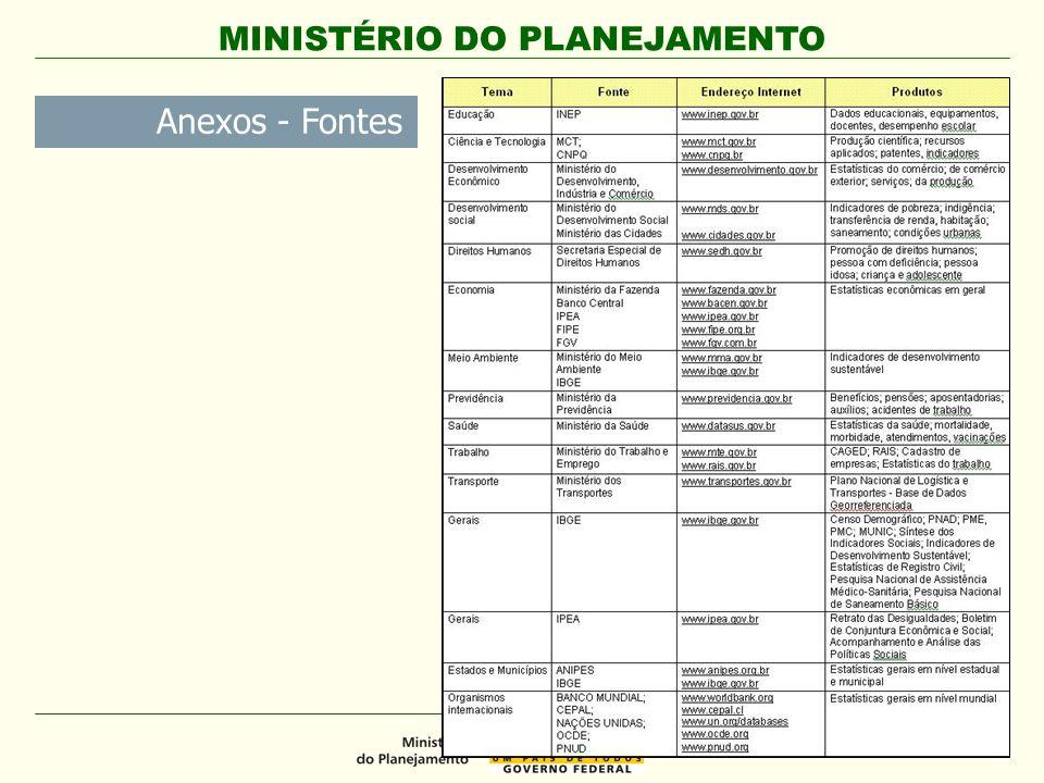 Anexos - Fontes