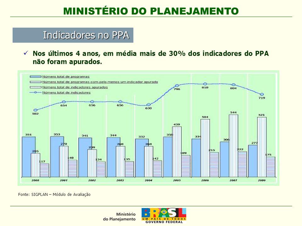 Indicadores no PPA Nos últimos 4 anos, em média mais de 30% dos indicadores do PPA não foram apurados.