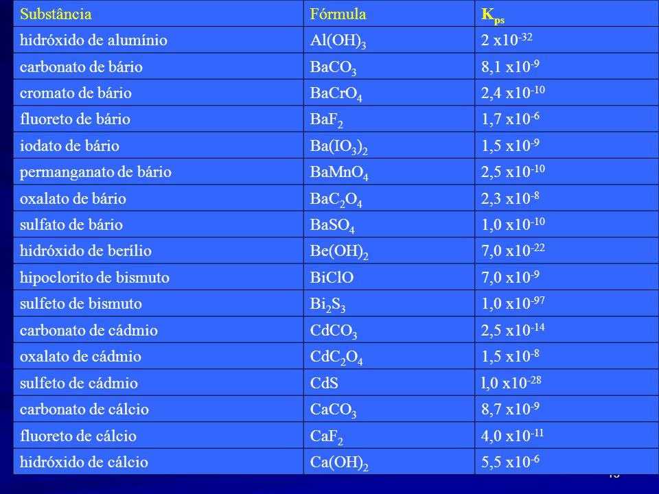 Substância Fórmula Kps hidróxido de alumínio. Al(OH)3 2 x10-32 carbonato de bário. BaCO3