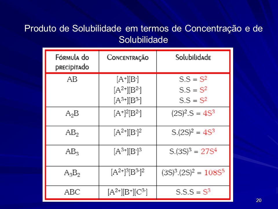 Produto de Solubilidade em termos de Concentração e de Solubilidade