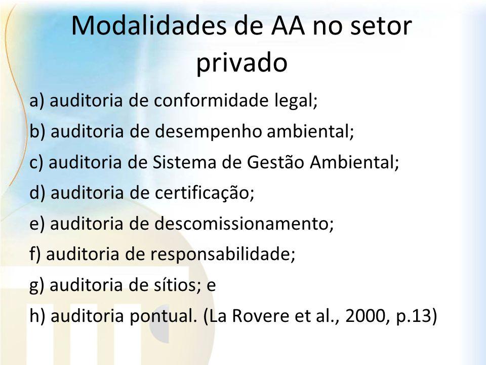 Modalidades de AA no setor privado