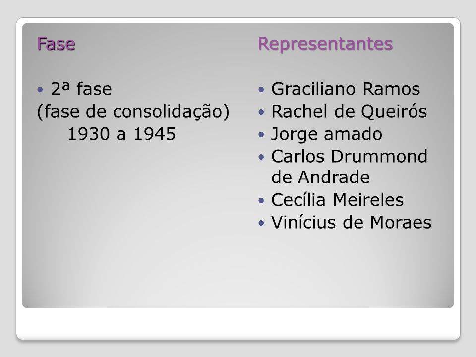Fase 2ª fase. (fase de consolidação) 1930 a 1945. Representantes. Graciliano Ramos. Rachel de Queirós.