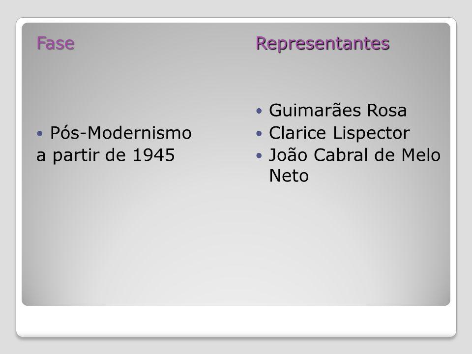 Fase Pós-Modernismo. a partir de 1945. Representantes.