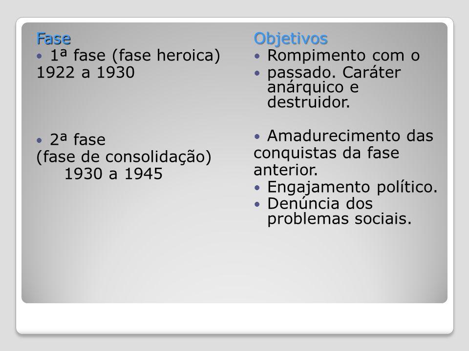 Fase 1ª fase (fase heroica) 1922 a 1930. 2ª fase. (fase de consolidação) 1930 a 1945. Objetivos.
