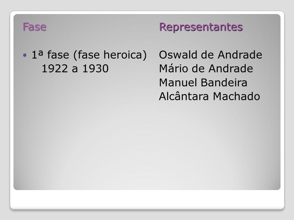 Fase 1ª fase (fase heroica) 1922 a 1930.