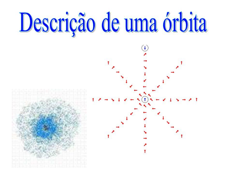 Descrição de uma órbita
