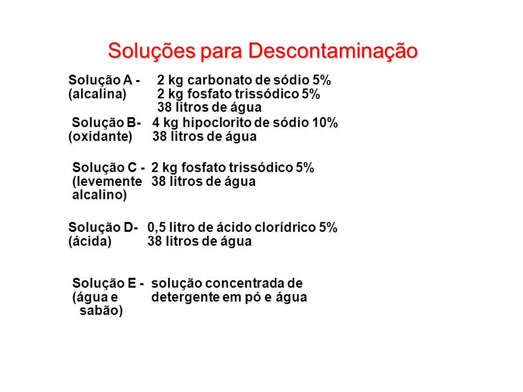 Soluções para Descontaminação