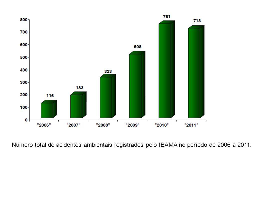 Número total de acidentes ambientais registrados pelo IBAMA no período de 2006 a 2011.