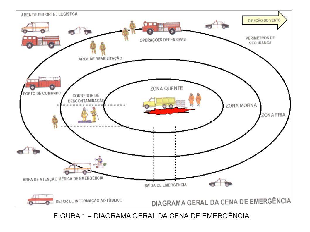 FIGURA 1 – DIAGRAMA GERAL DA CENA DE EMERGÊNCIA