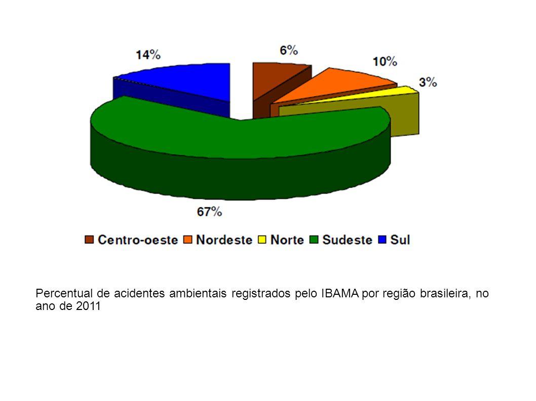Percentual de acidentes ambientais registrados pelo IBAMA por região brasileira, no ano de 2011