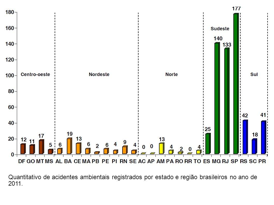 Quantitativo de acidentes ambientais registrados por estado e região brasileiros no ano de 2011.