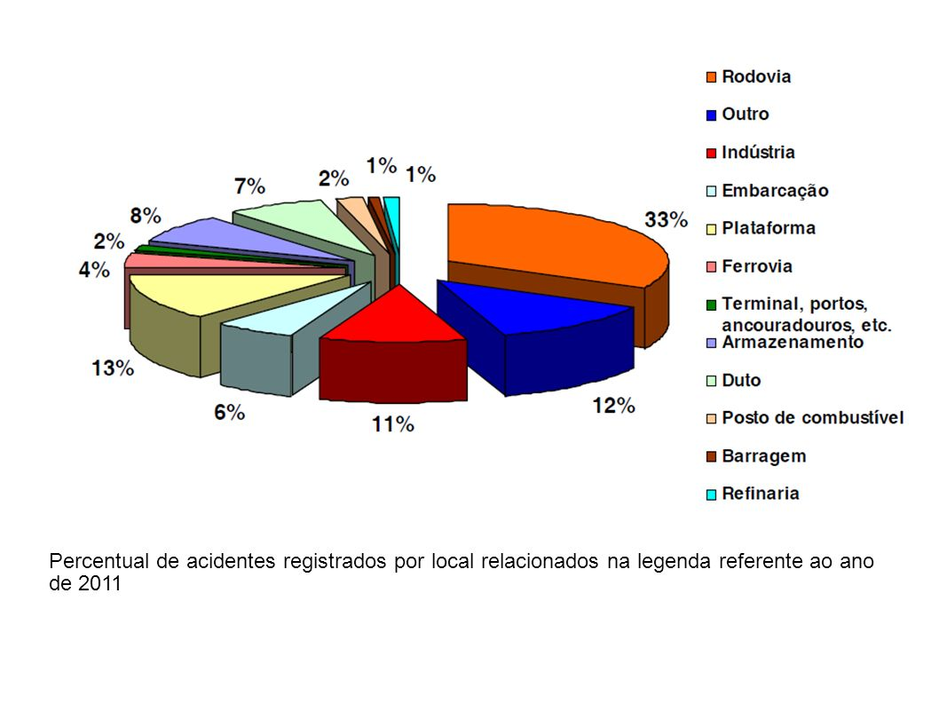 Percentual de acidentes registrados por local relacionados na legenda referente ao ano de 2011