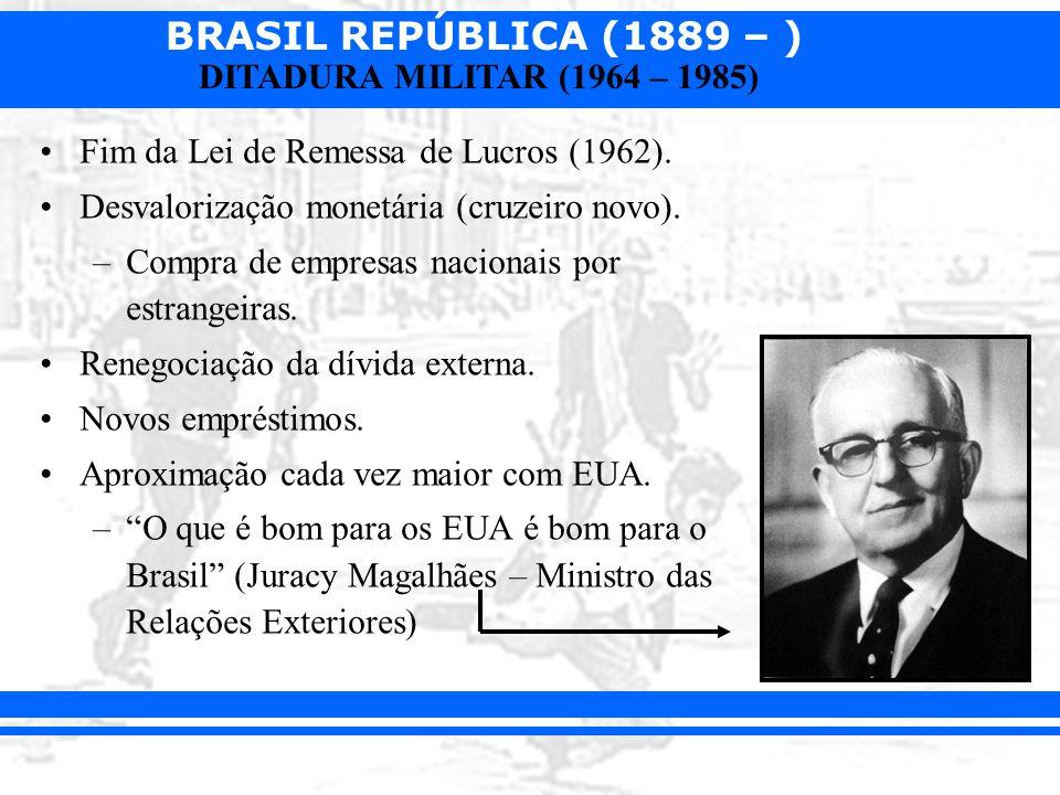Fim da Lei de Remessa de Lucros (1962).
