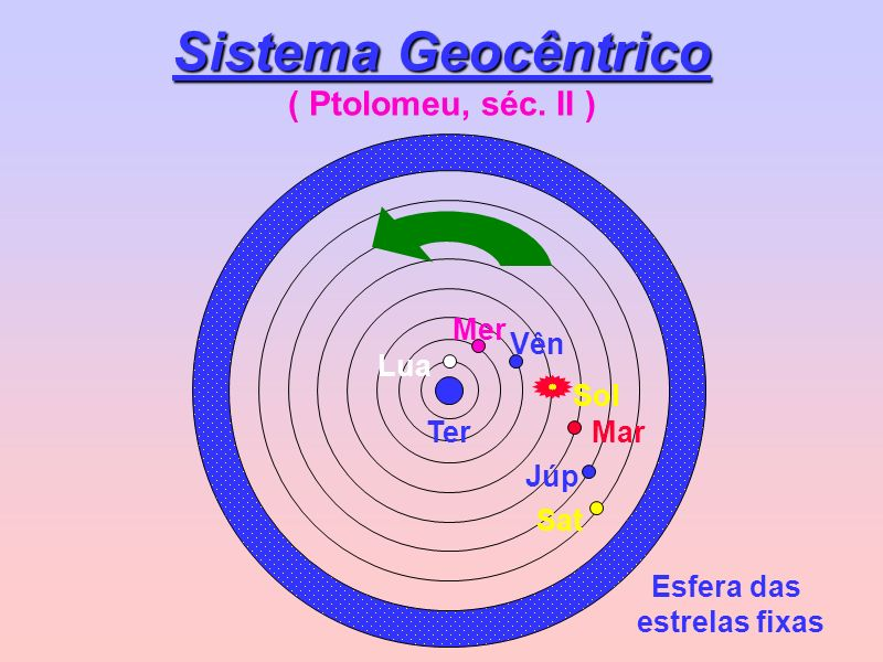 Sistema Geocêntrico ( Ptolomeu, séc. II )