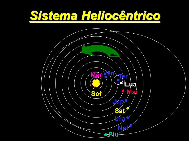 Sistema Heliocêntrico