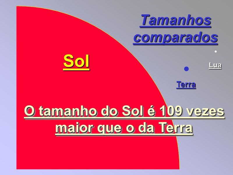Sol Tamanhos comparados O tamanho do Sol é 109 vezes