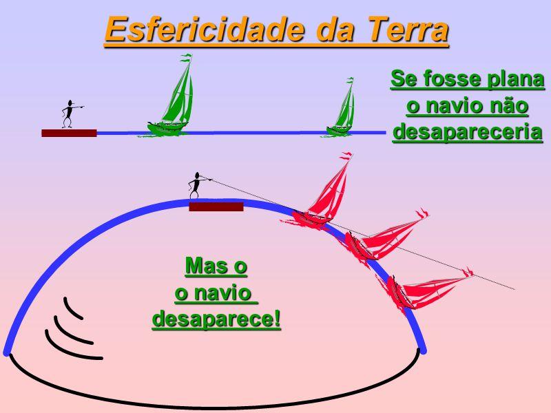 Esfericidade da Terra Se fosse plana o navio não desapareceria Mas o