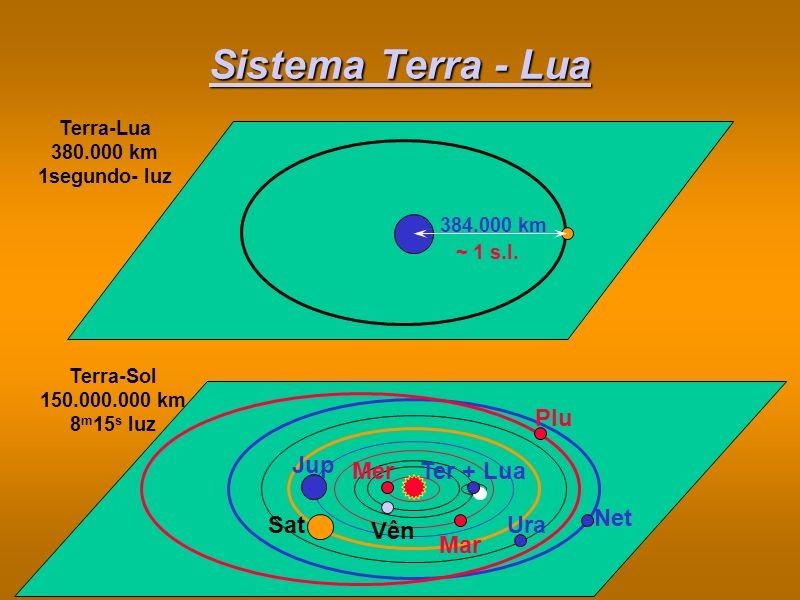 Sistema Terra - Lua Plu Net Ura Jup Sat Vên Mar Ter + Lua Mer
