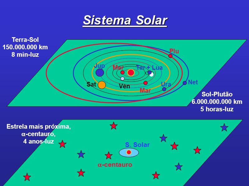 Sistema Solar S. Solar -centauro Terra-Sol 150.000.000 km 8 min-luz