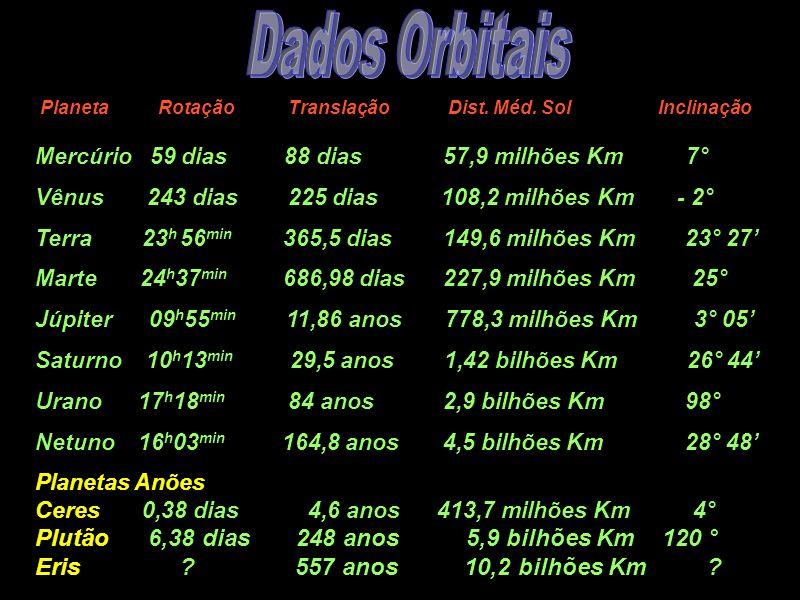 Dados Orbitais Mercúrio 59 dias 88 dias 57,9 milhões Km 7°