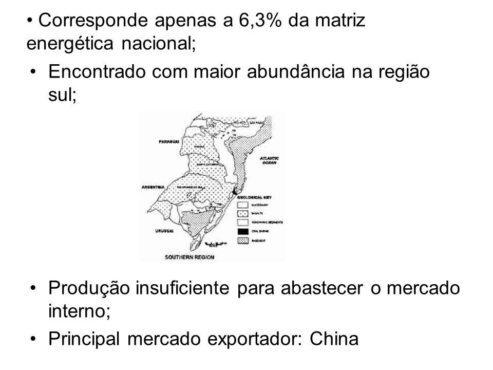 Corresponde apenas a 6,3% da matriz energética nacional;