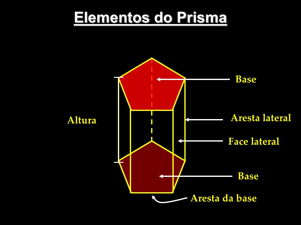 Elementos do Prisma Aresta lateral Altura Face lateral Base