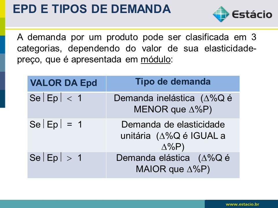 EPD E TIPOS DE DEMANDA