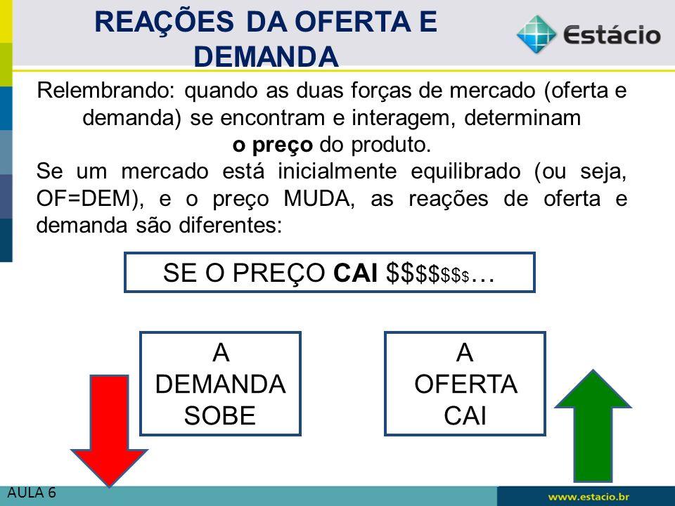REAÇÕES DA OFERTA E DEMANDA