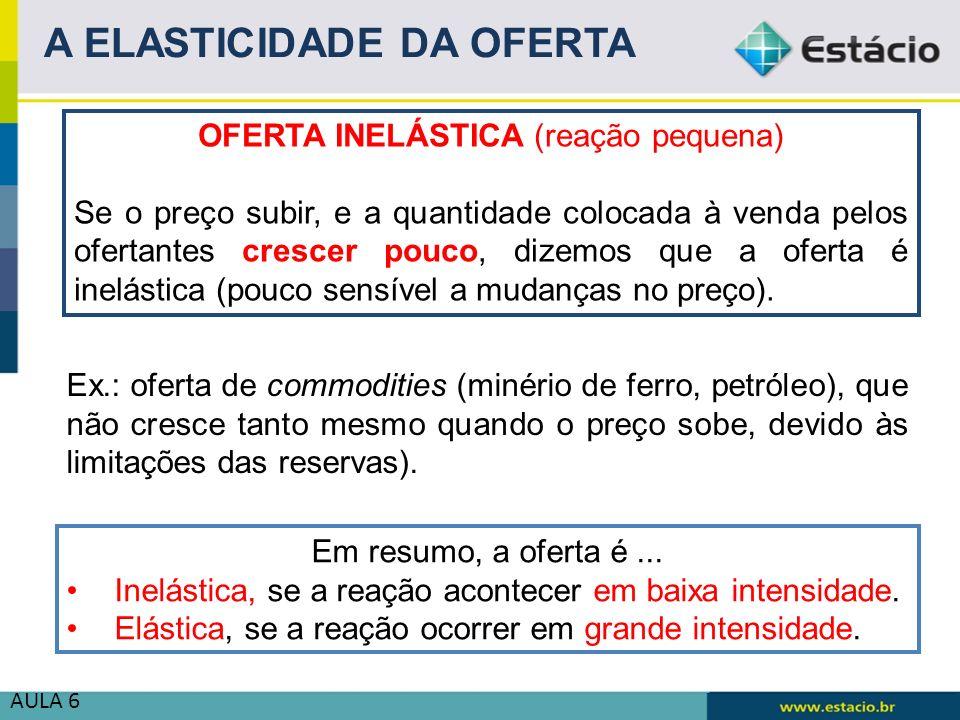 OFERTA INELÁSTICA (reação pequena)