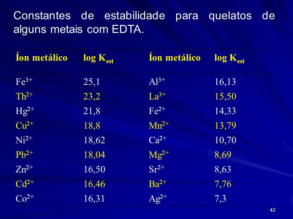 Constantes de estabilidade para quelatos de alguns metais com EDTA.
