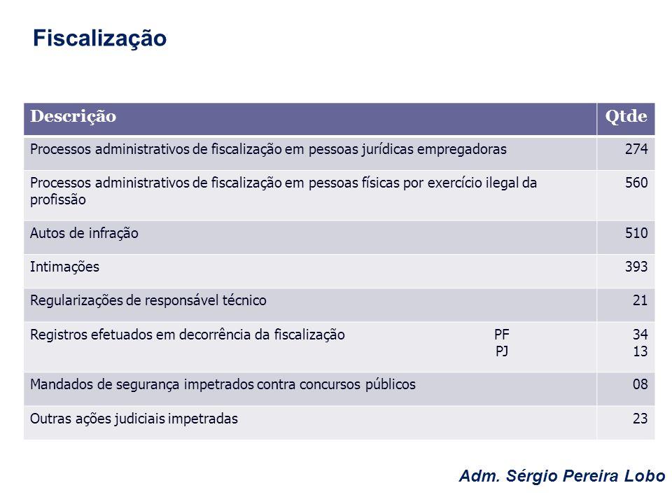 Fiscalização Descrição Qtde Adm. Sérgio Pereira Lobo