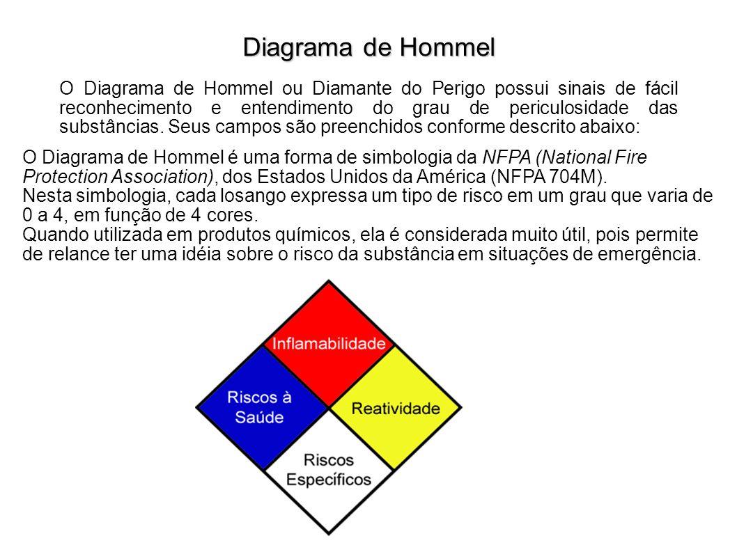 Diagrama de Hommel