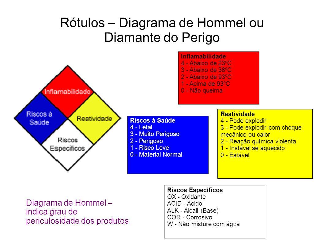 Rótulos – Diagrama de Hommel ou Diamante do Perigo