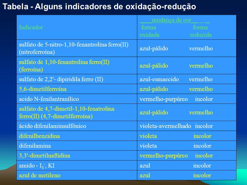 Tabela - Alguns indicadores de oxidação-redução