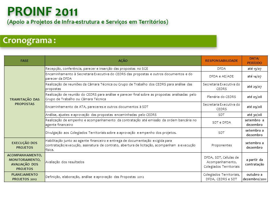PROINF 2011 (Apoio a Projetos de Infra-estrutura e Serviços em Territórios) Cronograma : FASE. AÇÃO.
