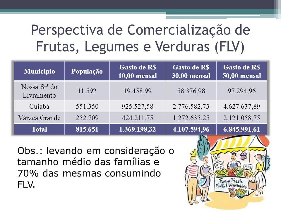 Perspectiva de Comercialização de Frutas, Legumes e Verduras (FLV)