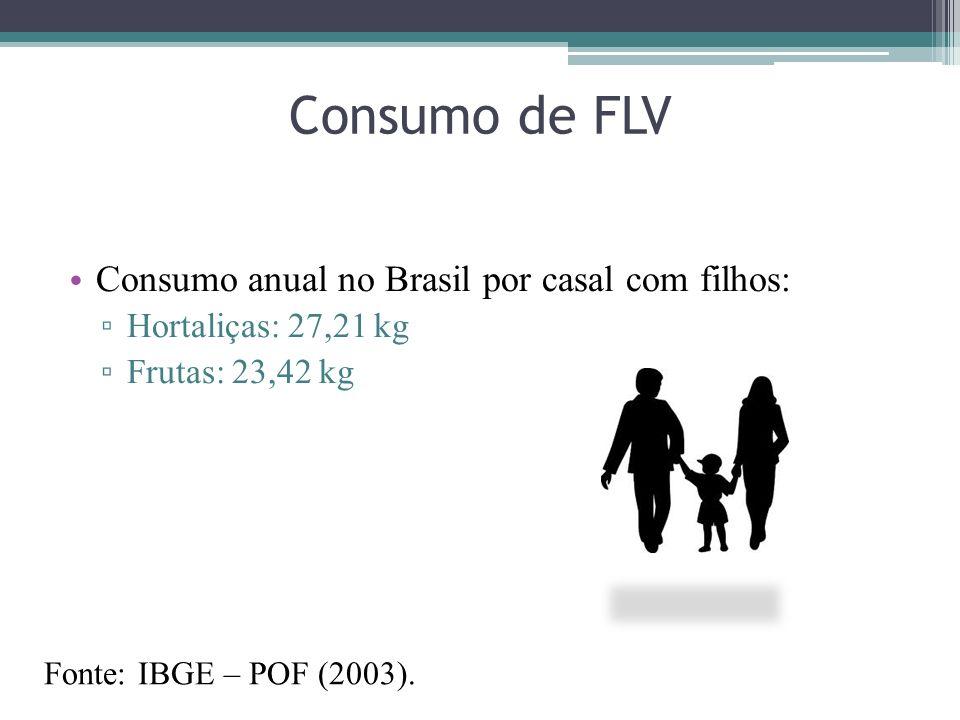 Consumo de FLV Consumo anual no Brasil por casal com filhos: