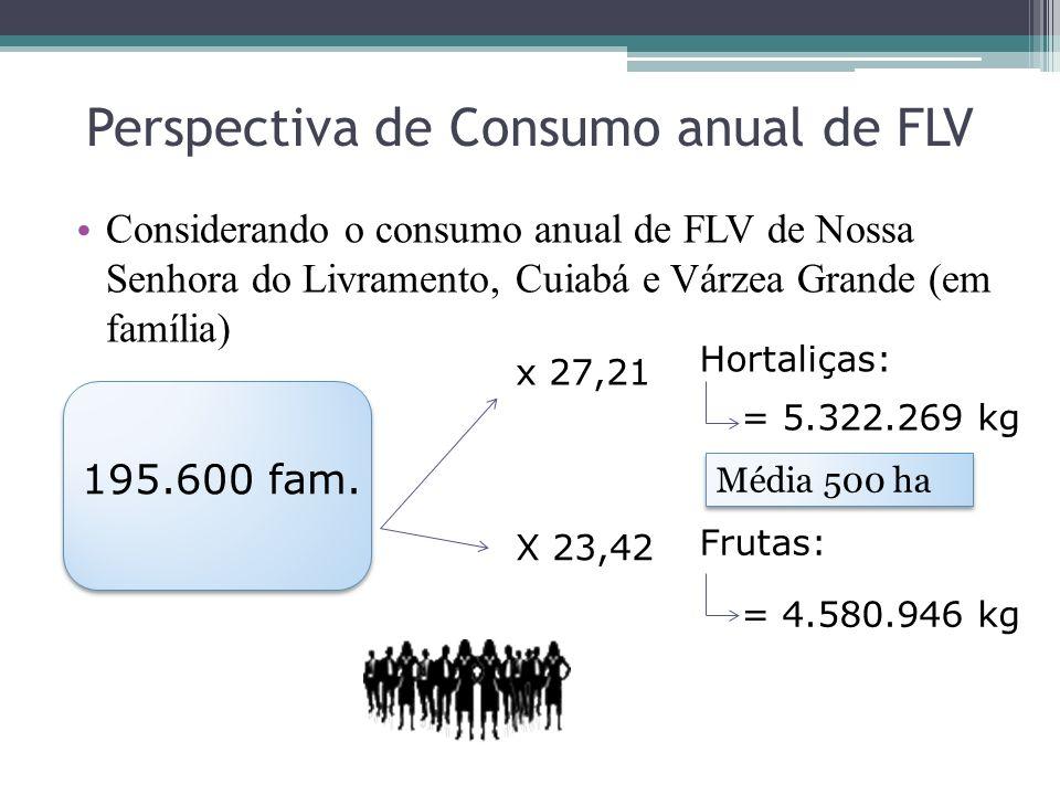 Perspectiva de Consumo anual de FLV