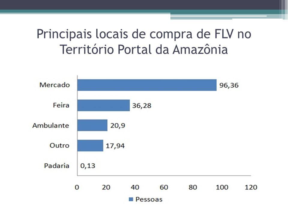 Principais locais de compra de FLV no Território Portal da Amazônia