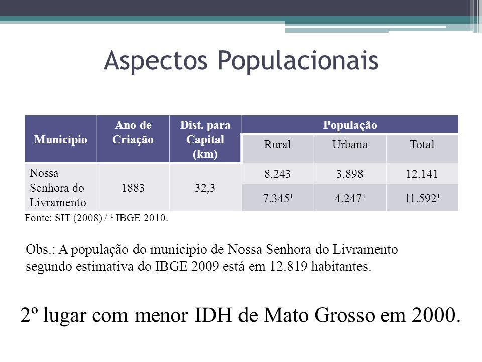 Aspectos Populacionais