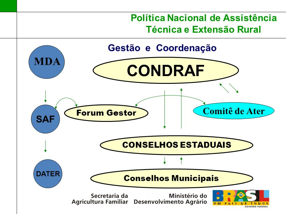 CONDRAF MDA Gestão e Coordenação Comitê de Ater SAF Forum Gestor