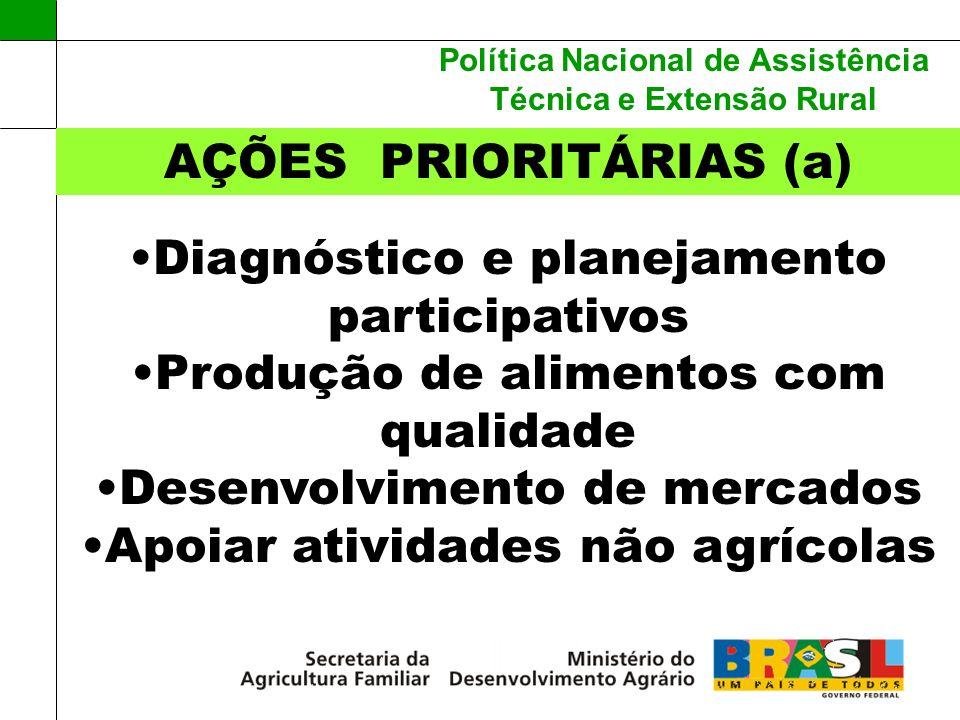 AÇÕES PRIORITÁRIAS (a)