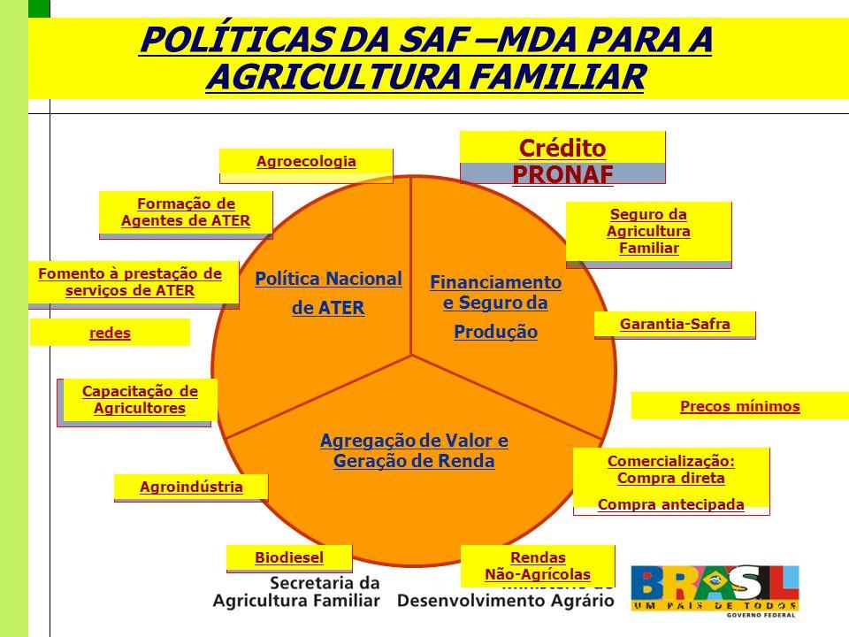 POLÍTICAS DA SAF –MDA PARA A AGRICULTURA FAMILIAR