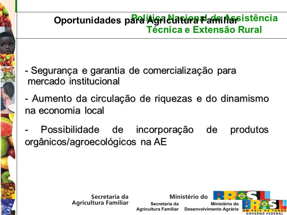 Oportunidades para Agricultura Familiar