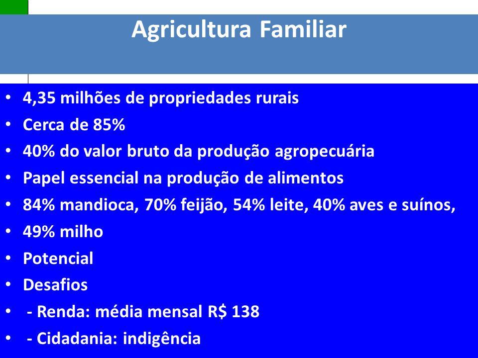 Agricultura Familiar 4,35 milhões de propriedades rurais Cerca de 85%