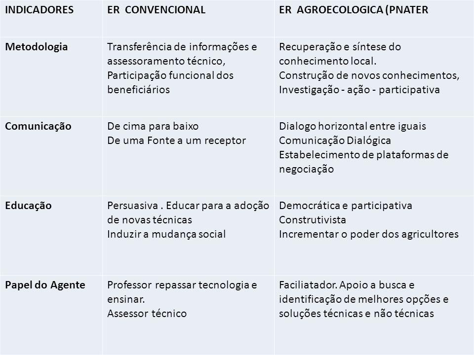 INDICADORES ER CONVENCIONAL. ER AGROECOLOGICA (PNATER. Metodologia. Transferência de informações e assessoramento técnico,