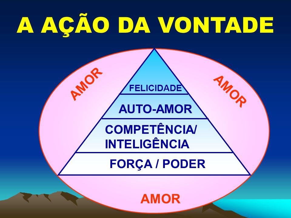 A AÇÃO DA VONTADE AMOR AMOR AMOR AUTO-AMOR COMPETÊNCIA/ INTELIGÊNCIA