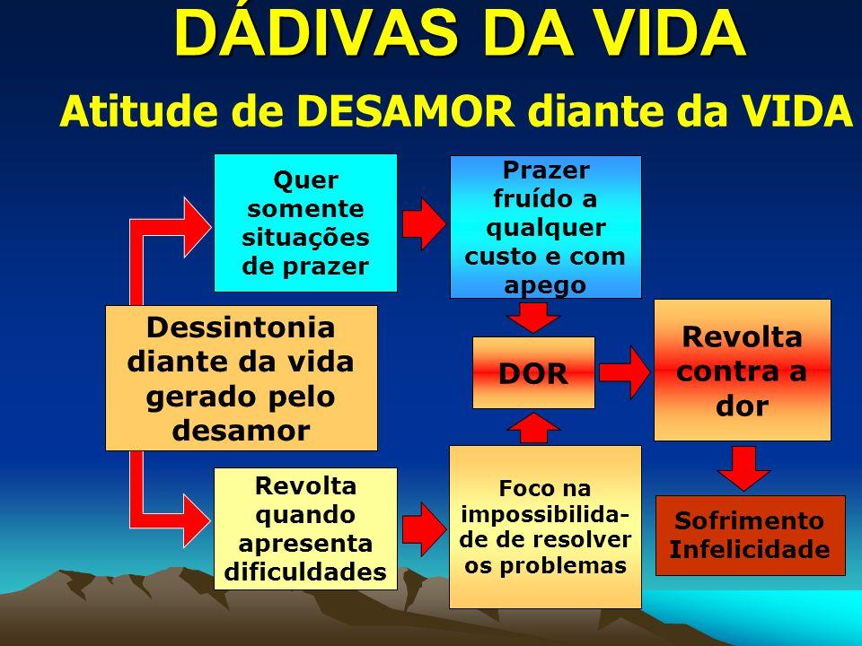 DÁDIVAS DA VIDA Atitude de DESAMOR diante da VIDA
